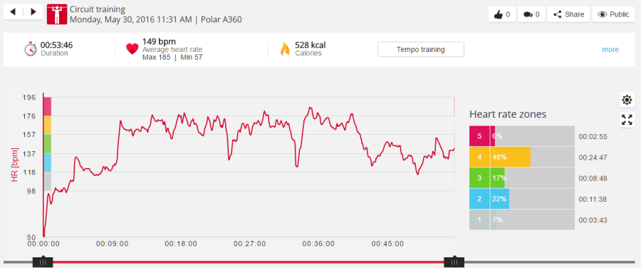 circuit training data from polar flow